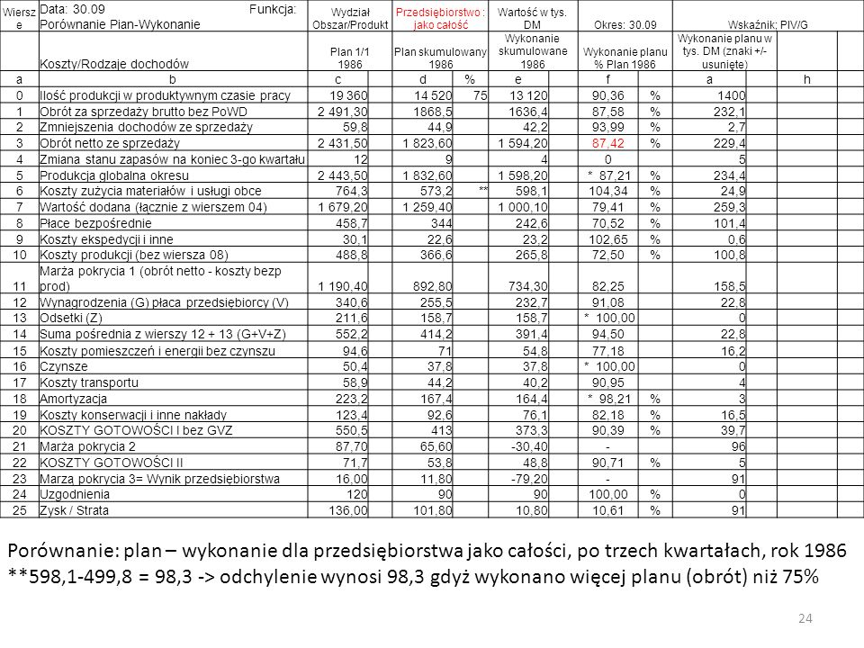 24 Wiersz e Data: 30.09 Funkcja: Porównanie Pian-Wykonanie Wydział Obszar/Produkt Przedsiębiorstwo : jako całość Wartość w tys.