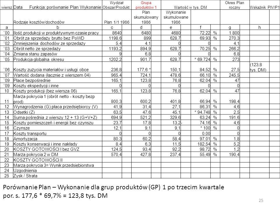 25 wiersz Data Funkcja: porównanie Plan Wykonanie Wydział Obszar/Produkt: Grupa produktów 1Wartość w tys.