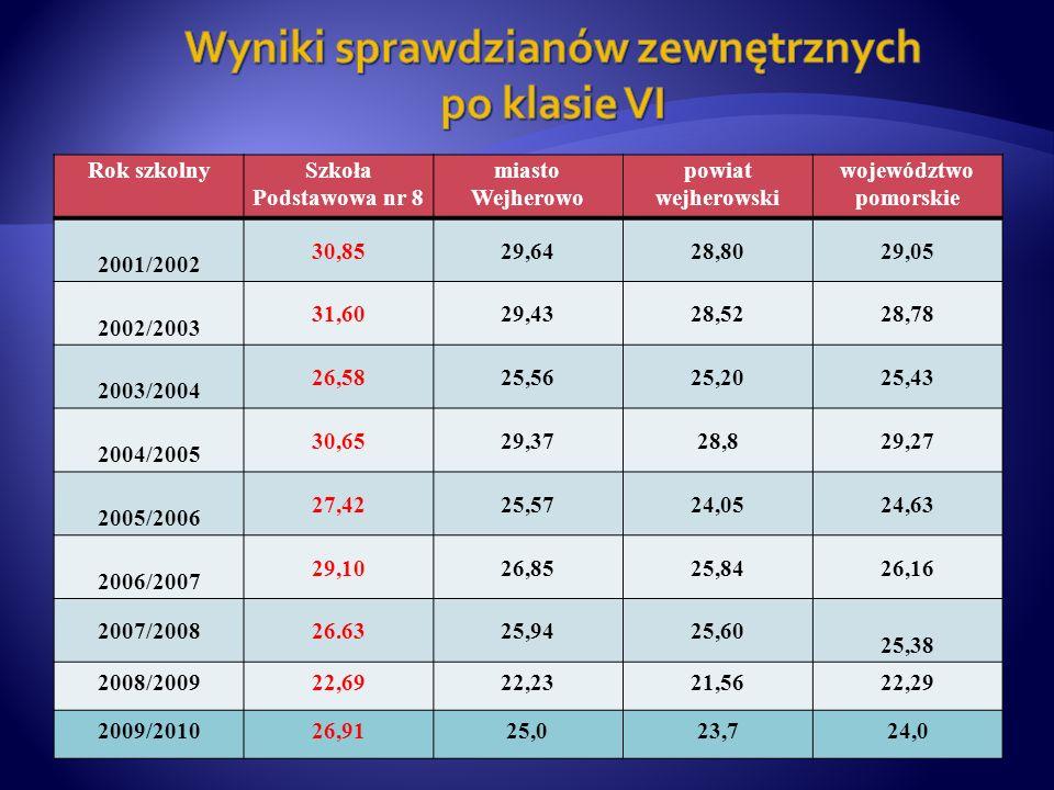 Rok szkolnySzkoła Podstawowa nr 8 miasto Wejherowo powiat wejherowski województwo pomorskie 2001/2002 30,8529,6428,8029,05 2002/2003 31,6029,4328,5228