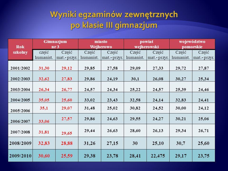 Rok szkolny Gimnazjum nr 3 miasto Wejherowo powiat wejherowski województwo pomorskie część humanist.