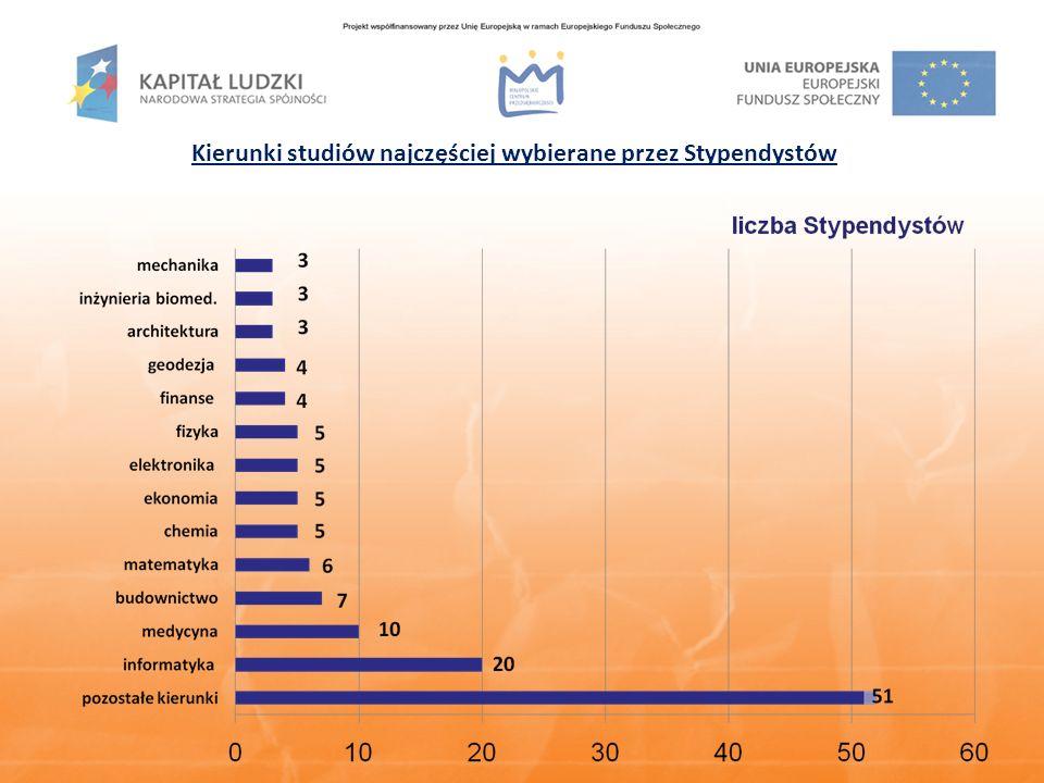 Kierunki studiów najczęściej wybierane przez Stypendystów