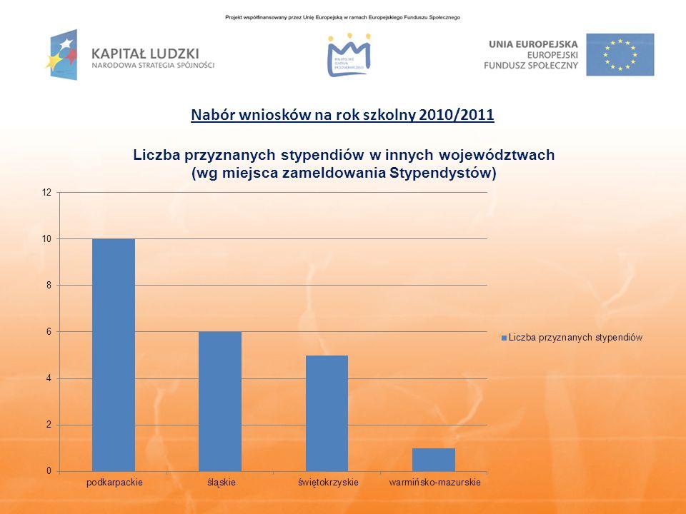 Największą liczbę wniosków złożyli uczniowie uczęszczający do następujących szkół: 1.III Liceum Ogólnokształcące im.
