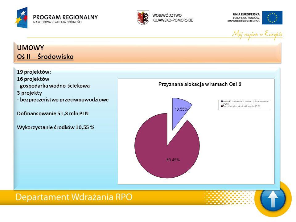 19 projektów: 16 projektów - gospodarka wodno-ściekowa 3 projekty - bezpieczeństwo przeciwpowodziowe Dofinansowanie 51,3 mln PLN Wykorzystanie środków
