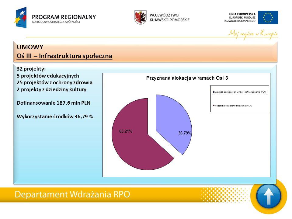32 projekty: 5 projektów edukacyjnych 25 projektów z ochrony zdrowia 2 projekty z dziedziny kultury Dofinansowanie 187,6 mln PLN Wykorzystanie środków