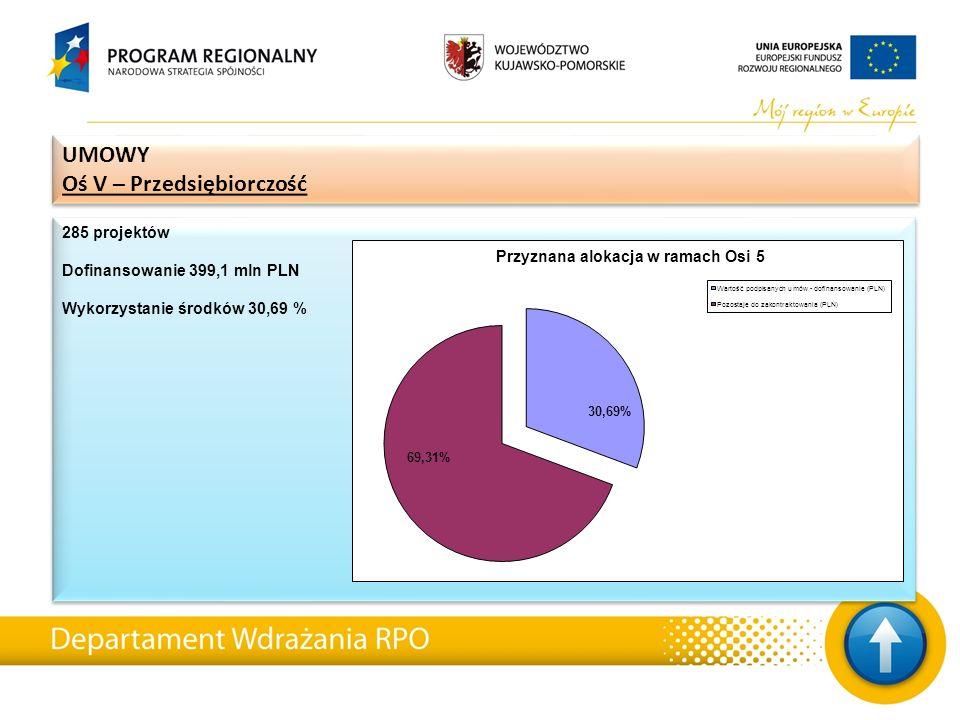 285 projektów Dofinansowanie 399,1 mln PLN Wykorzystanie środków 30,69 % 285 projektów Dofinansowanie 399,1 mln PLN Wykorzystanie środków 30,69 % UMOW