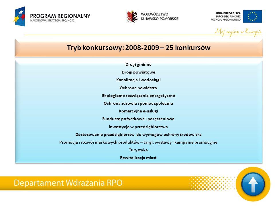 Tryb konkursowy: 2008-2009 – 25 konkursów Drogi gminne Drogi powiatowe Kanalizacja i wodociągi Ochrona powietrza Ekologiczne rozwiązania energetyczne