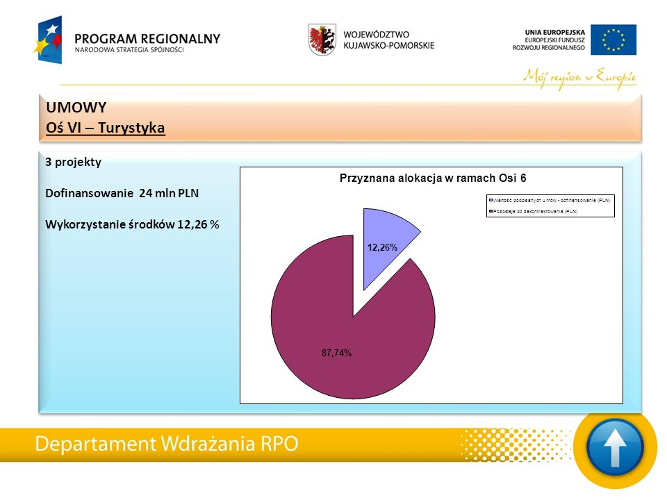 3 projekty Dofinansowanie 24 mln PLN Wykorzystanie środków 12,26 % 3 projekty Dofinansowanie 24 mln PLN Wykorzystanie środków 12,26 % UMOWY Oś VI – Tu