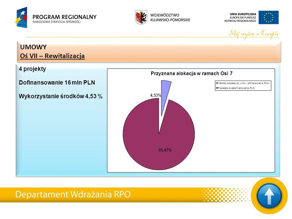 4 projekty Dofinansowanie 16 mln PLN Wykorzystanie środków 4,53 % 4 projekty Dofinansowanie 16 mln PLN Wykorzystanie środków 4,53 % UMOWY Oś VII – Rew
