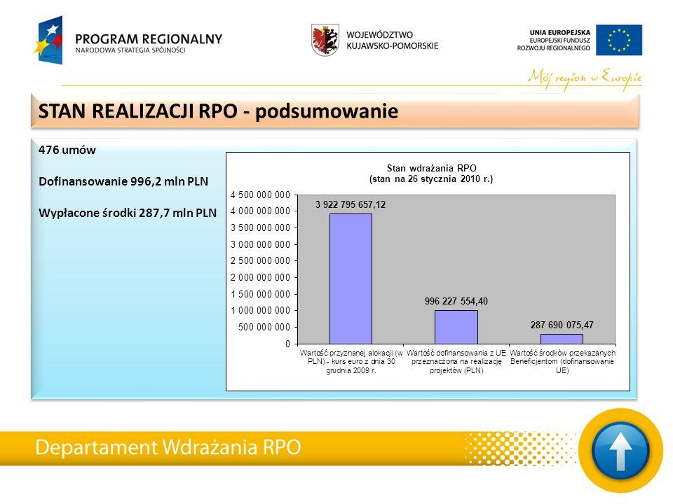 476 umów Dofinansowanie 996,2 mln PLN Wypłacone środki 287,7 mln PLN 476 umów Dofinansowanie 996,2 mln PLN Wypłacone środki 287,7 mln PLN STAN REALIZA