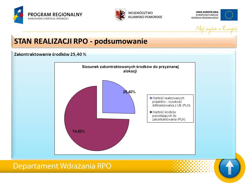 Zakontraktowanie środków 25,40 % STAN REALIZACJI RPO - podsumowanie
