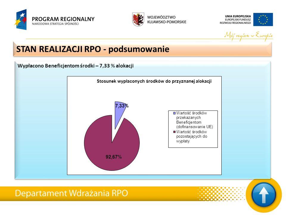 Wypłacono Beneficjentom środki – 7,33 % alokacji STAN REALIZACJI RPO - podsumowanie