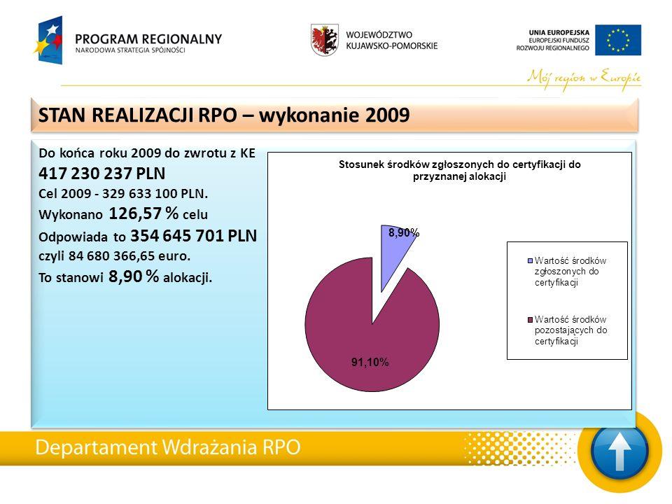 Do końca roku 2009 do zwrotu z KE 417 230 237 PLN Cel 2009 - 329 633 100 PLN. Wykonano 126,57 % celu Odpowiada to 354 645 701 PLN czyli 84 680 366,65