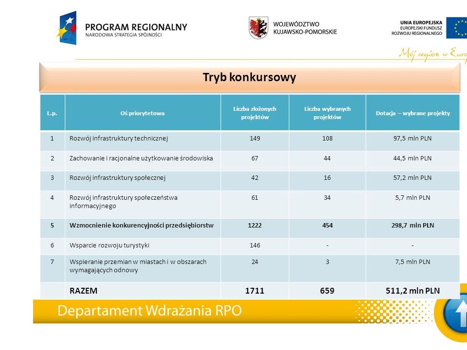 Tryb indywidualny L.p.Oś priorytetowa Liczba złożonych projektów Liczba wybranych projektów Dotacja – podpisane umowy 1Rozwój infrastruktury technicznej2917257,2 mln PLN 2Zachowanie i racjonalne użytkowanie środowiska 8 7 19,6 mln PLN 3Rozwój infrastruktury społecznej2216131,7 mln PLN 4Rozwój infrastruktury społeczeństwa informacyjnego 2-- 5Wzmocnienie konkurencyjności przedsiębiorstw 8372,4 mln PLN 6Wsparcie rozwoju turystyki9524 mln PLN 7Wspieranie przemian w miastach i w obszarach wymagających odnowy 3210,1 mln PLN RAZEM8150515 mln PLN