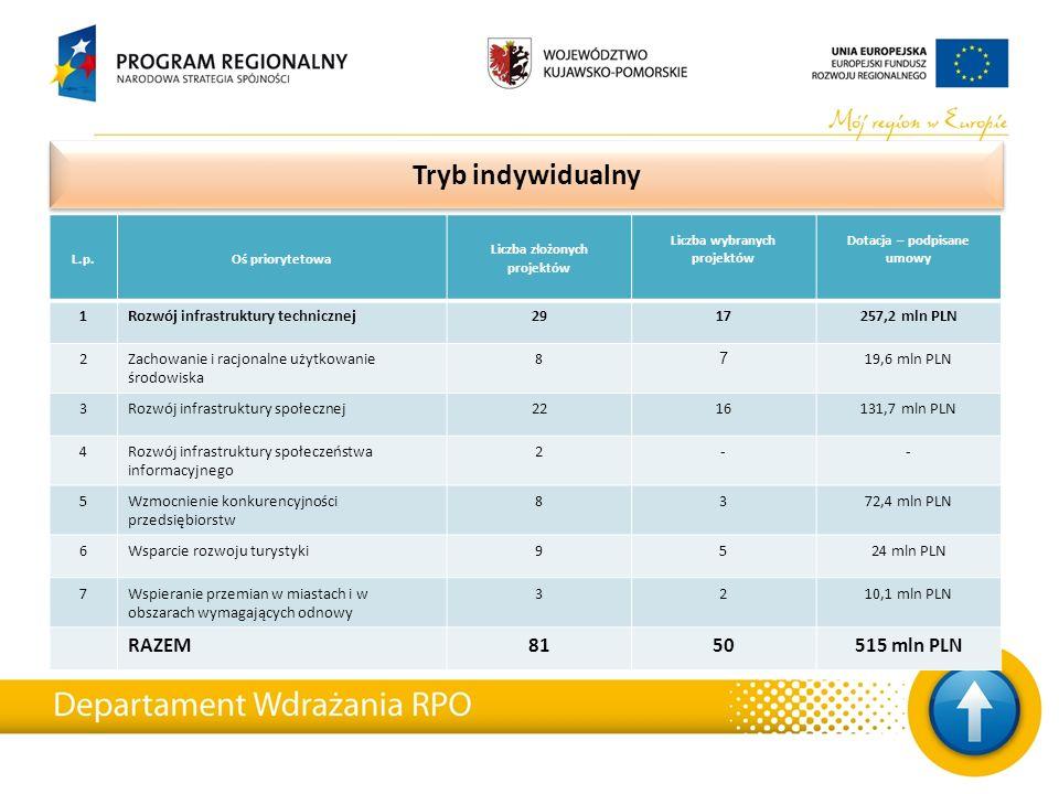 Tryb indywidualny L.p.Oś priorytetowa Liczba złożonych projektów Liczba wybranych projektów Dotacja – podpisane umowy 1Rozwój infrastruktury techniczn