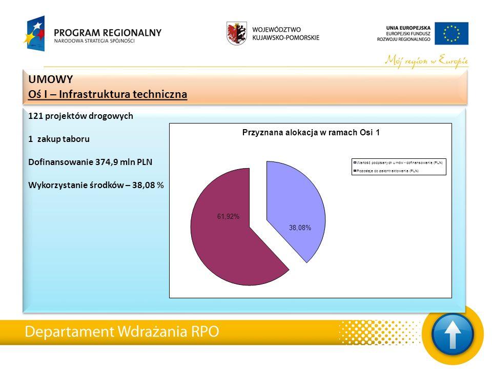 UMOWY Oś I – Infrastruktura techniczna UMOWY Oś I – Infrastruktura techniczna 121 projektów drogowych 1 zakup taboru Dofinansowanie 374,9 mln PLN Wyko