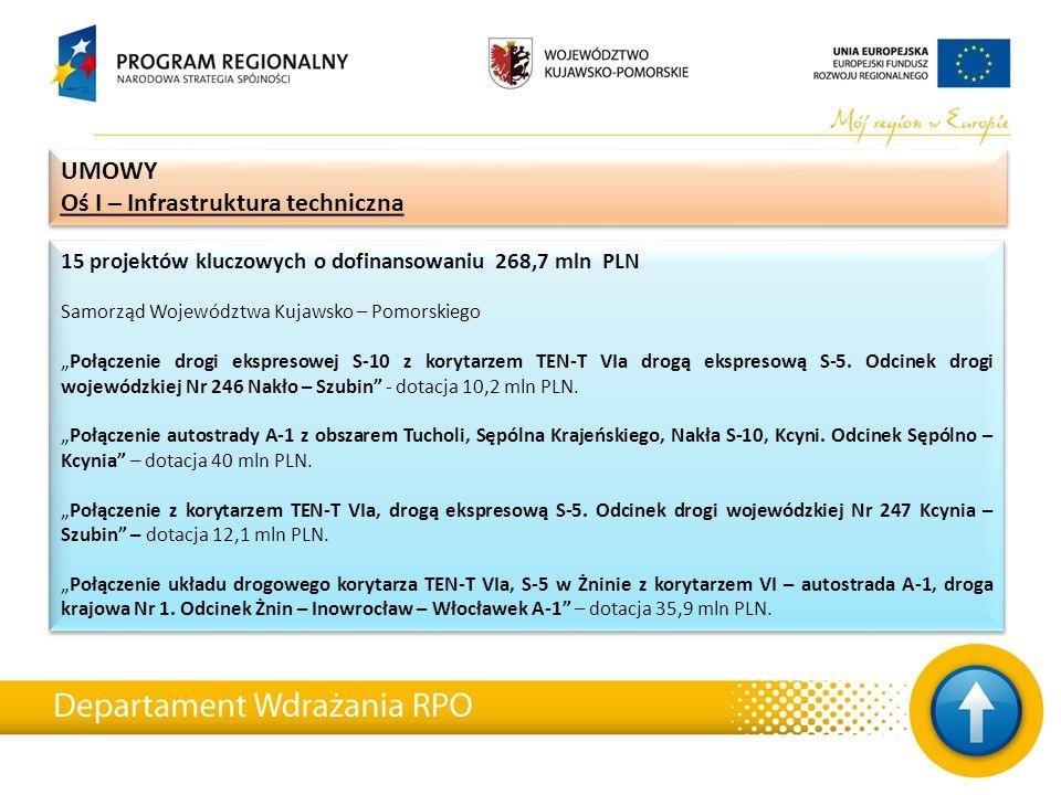 """15 projektów kluczowych o dofinansowaniu 268,7 mln PLN Samorząd Województwa Kujawsko – Pomorskiego """"Połączenie drogi ekspresowej S-10 z korytarzem TEN"""