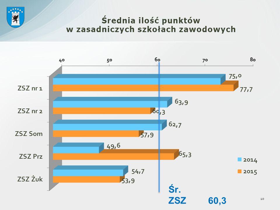 Średnia ilość punktów w zasadniczych szkołach zawodowych 10 Śr. ZSZ 60,3