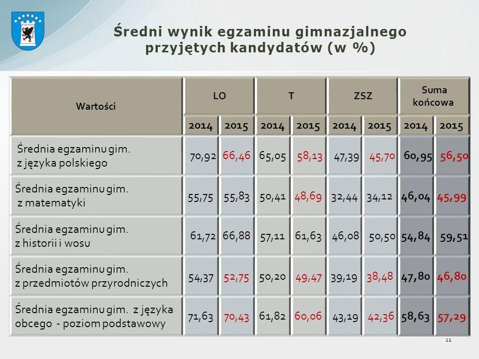 11 Średni wynik egzaminu gimnazjalnego przyjętych kandydatów (w %) Wartości LO T ZSZ Suma końcowa 20142015201420152014201520142015 Średnia egzaminu gim.