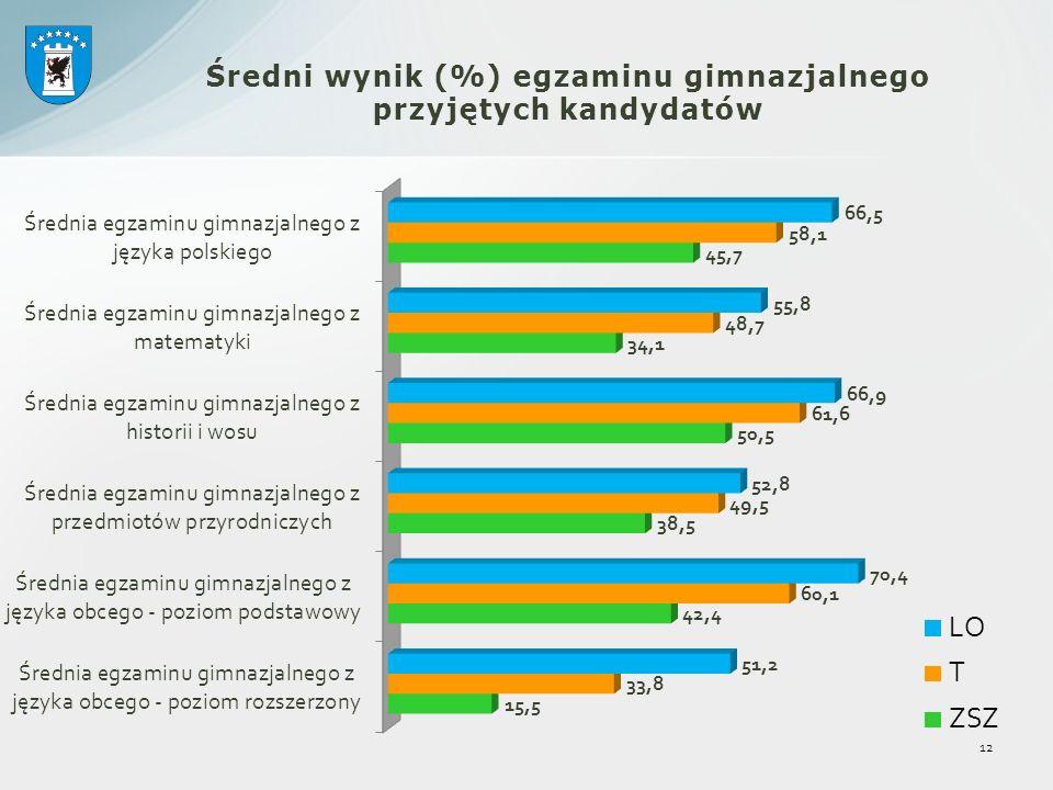 Średni wynik (%) egzaminu gimnazjalnego przyjętych kandydatów 12