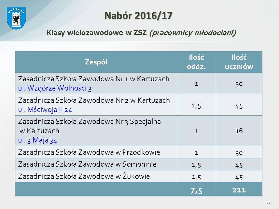 24 Zespół Ilość oddz. Ilość uczniów Zasadnicza Szkoła Zawodowa Nr 1 w Kartuzach ul.