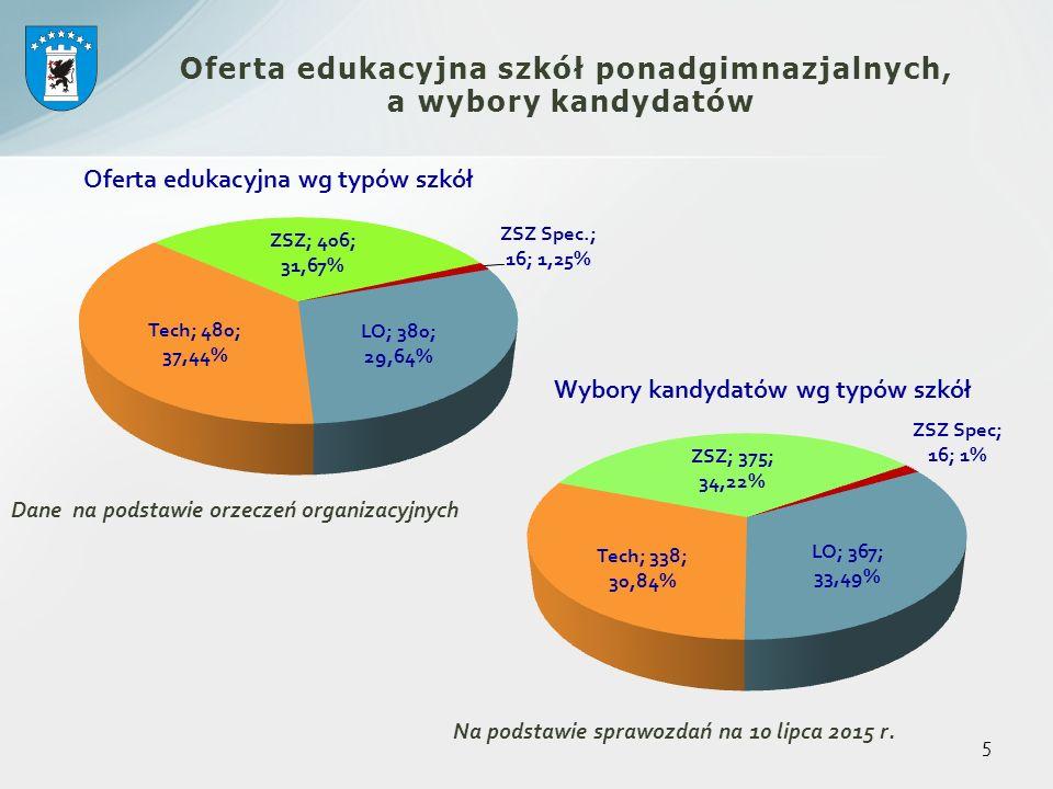 6 Wybory kandydatów w latach 2013-2015 typami szkół, procentowo, bez ZSZ Spec