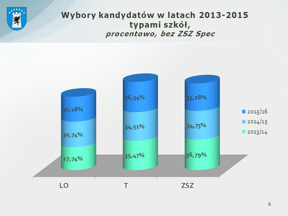 Podstawowe dane do naboru 1560 1560 – prawdopodobna liczba absolwentów gimnazjów (30 mniej niż w roku poprzednim) ; 1266 1266 - liczba miejsc w klasach pierwszych szkół PG prowadzonych przez Powiat (łącznie ze SOSW) ok.