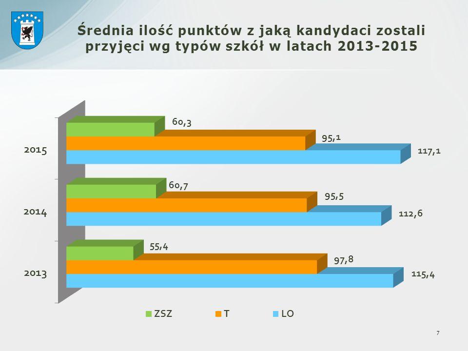7 Średnia ilość punktów z jaką kandydaci zostali przyjęci wg typów szkół w latach 2013-2015