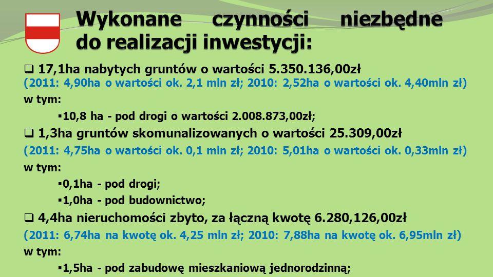  17,1ha nabytych gruntów o wartości 5.350.136,00zł (2011: 4,90ha o wartości ok.