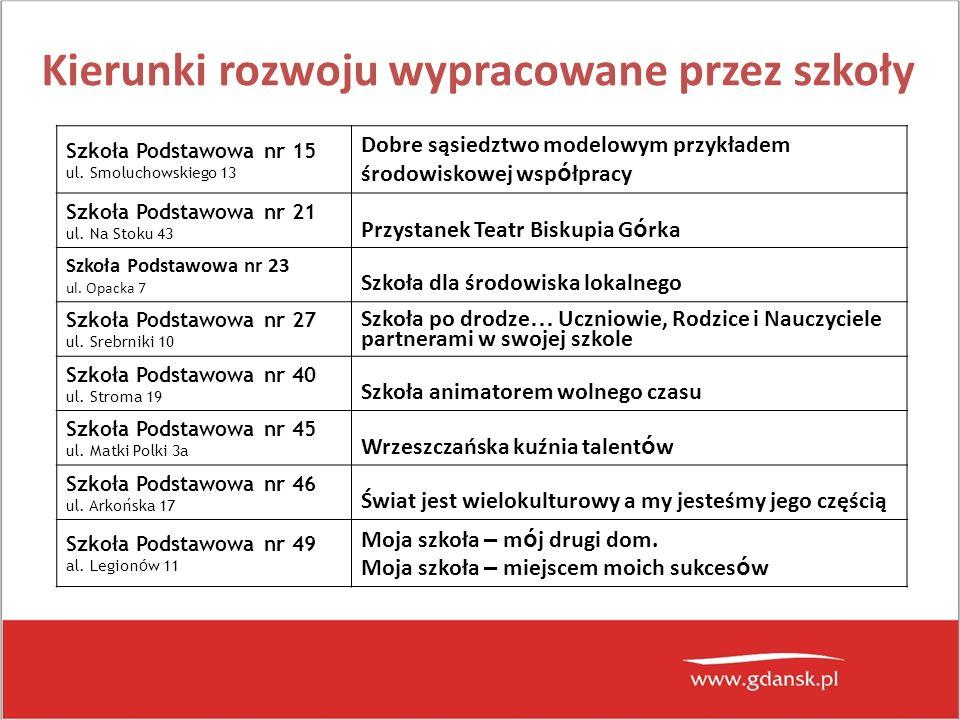 Kierunki rozwoju wypracowane przez szkoły Szkoła Podstawowa nr 15 ul.