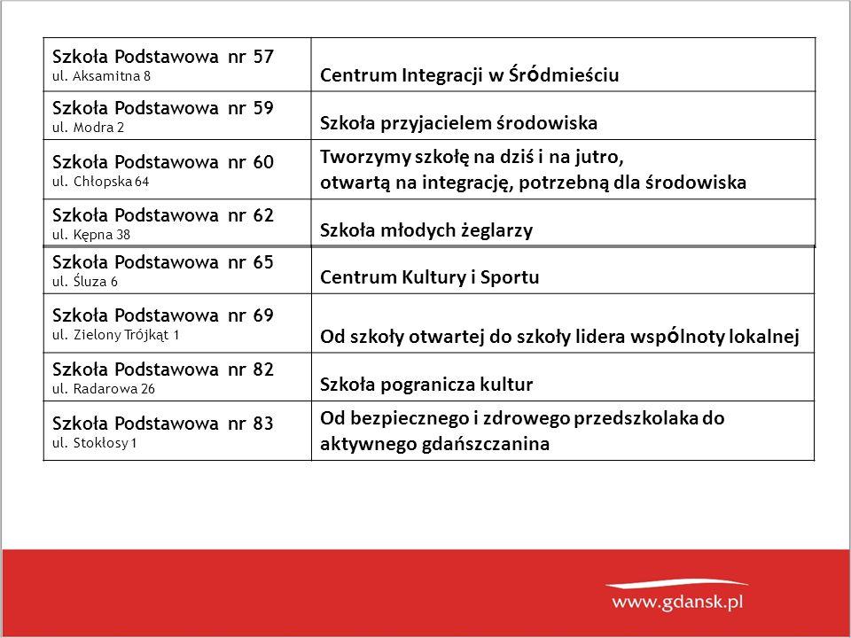 Gimnazjum nr 1 ul.Wilka-Krzyżanowskiego 6 Szkoła wszystkich pokoleń Gimnazjum nr 9 ul.