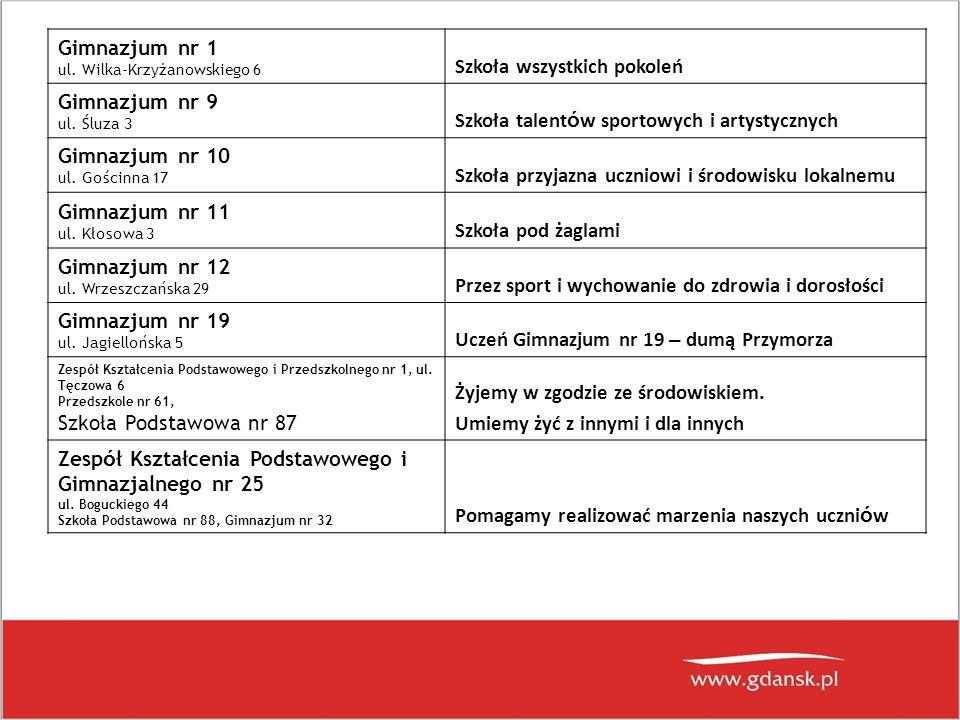 Gimnazjum nr 1 ul. Wilka-Krzyżanowskiego 6 Szkoła wszystkich pokoleń Gimnazjum nr 9 ul.