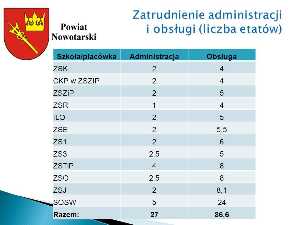 Szkoła/placówkaAdministracjaObsługa ZSK24 CKP w ZSZIP24 ZSZiP25 ZSR14 ILO25 ZSE25,5 ZS126 ZS32,55 ZSTiP48 ZSO2,58 ZSJ28,1 SOSW524 Razem:2786,6