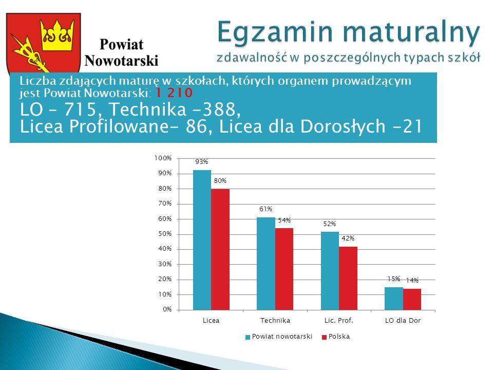 Liczba zdających maturę w szkołach, których organem prowadzącym jest Powiat Nowotarski: 1 210 LO – 715, Technika -388, Licea Profilowane- 86, Licea dla Dorosłych -21