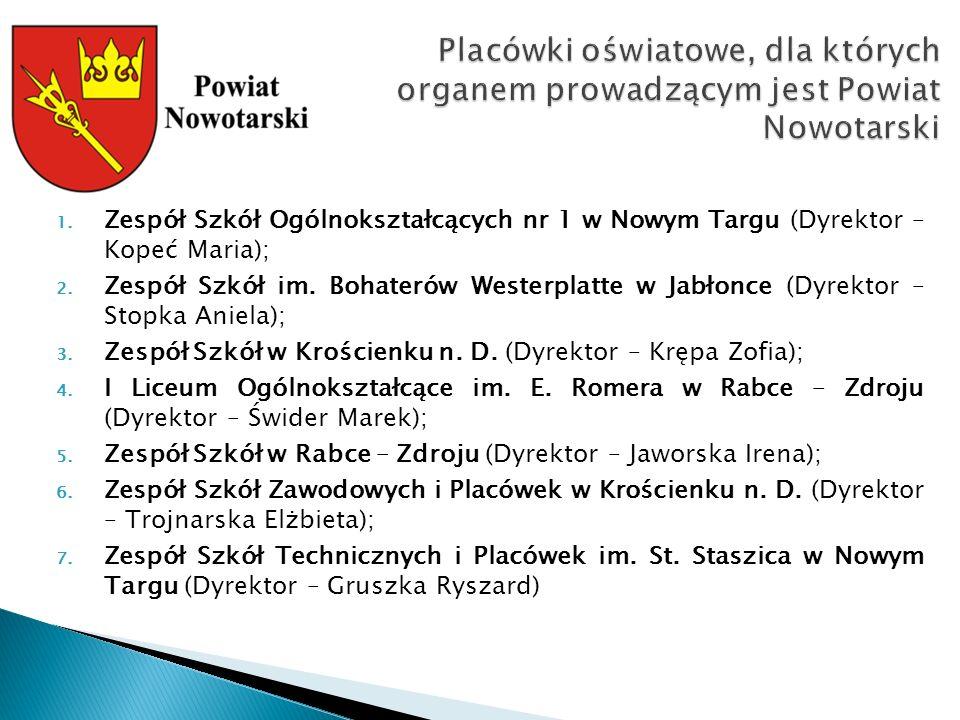 1. Zespół Szkół Ogólnokształcących nr 1 w Nowym Targu (Dyrektor – Kopeć Maria); 2.