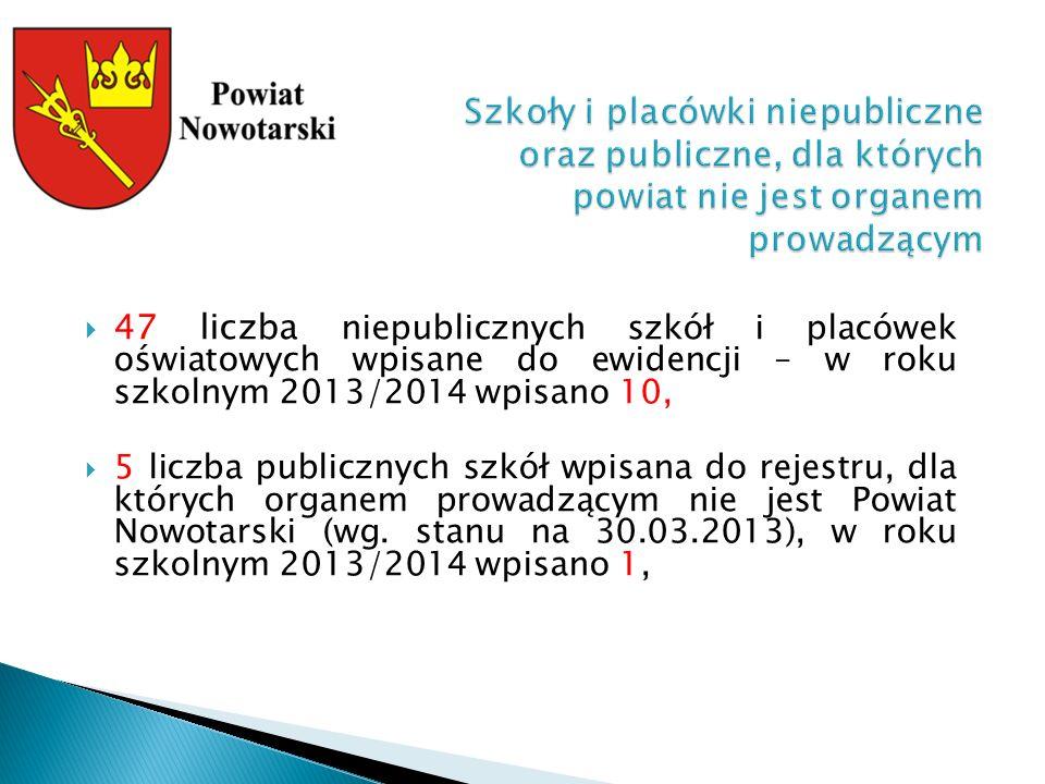 47 liczba niepublicznych szkół i placówek oświatowych wpisane do ewidencji – w roku szkolnym 2013/2014 wpisano 10,  5 liczba publicznych szkół wpisana do rejestru, dla których organem prowadzącym nie jest Powiat Nowotarski (wg.