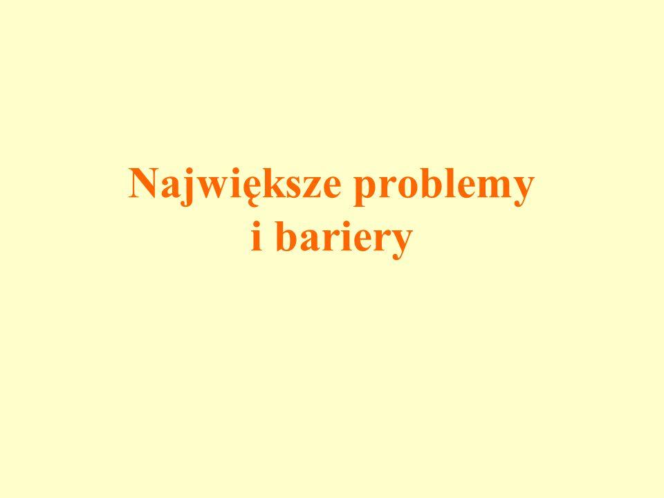 Największe problemy i bariery