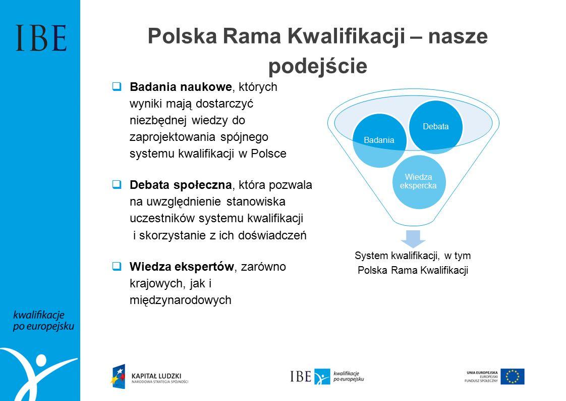 Polska Rama Kwalifikacji – nasze podejście  Badania naukowe, których wyniki mają dostarczyć niezbędnej wiedzy do zaprojektowania spójnego systemu kwalifikacji w Polsce  Debata społeczna, która pozwala na uwzględnienie stanowiska uczestników systemu kwalifikacji i skorzystanie z ich doświadczeń  Wiedza ekspertów, zarówno krajowych, jak i międzynarodowych System kwalifikacji, w tym Polska Rama Kwalifikacji Wiedza ekspercka BadaniaDebata