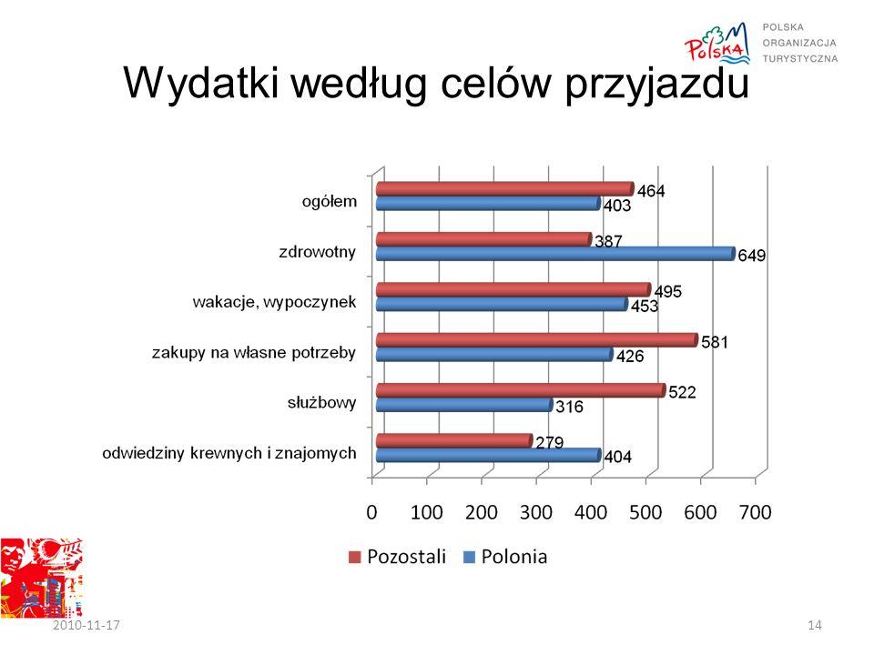 Wydatki według celów przyjazdu 2010-11-1714