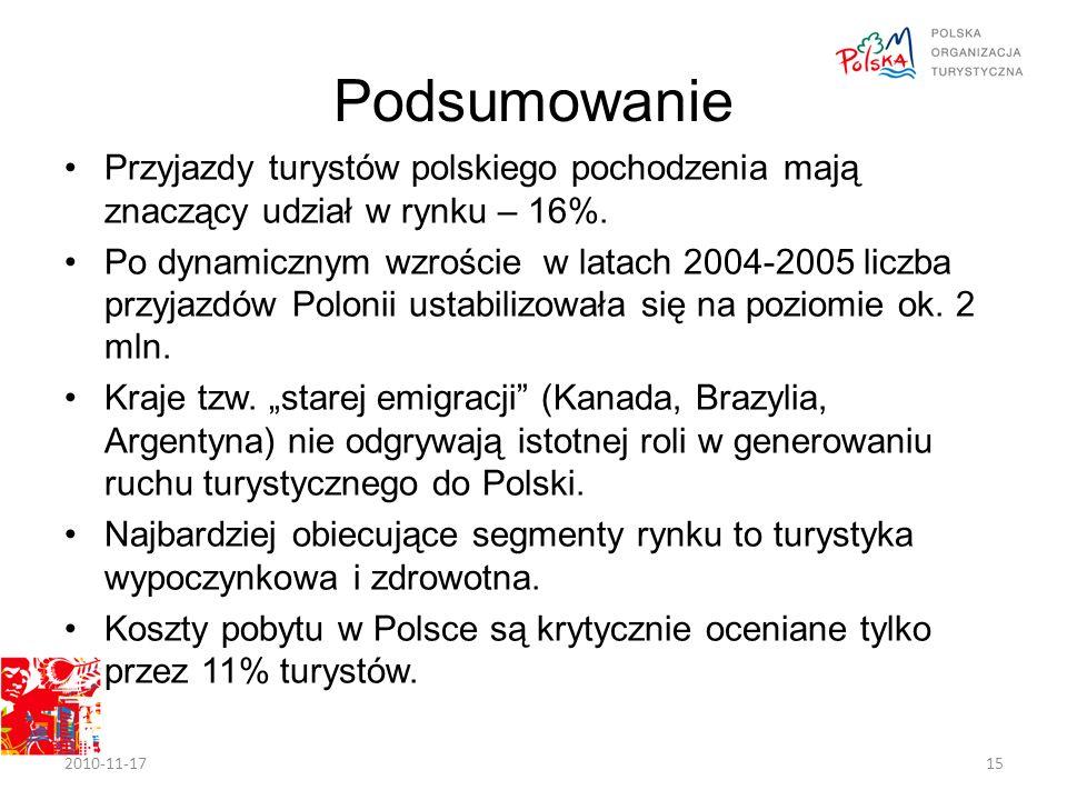 Podsumowanie Przyjazdy turystów polskiego pochodzenia mają znaczący udział w rynku – 16%.