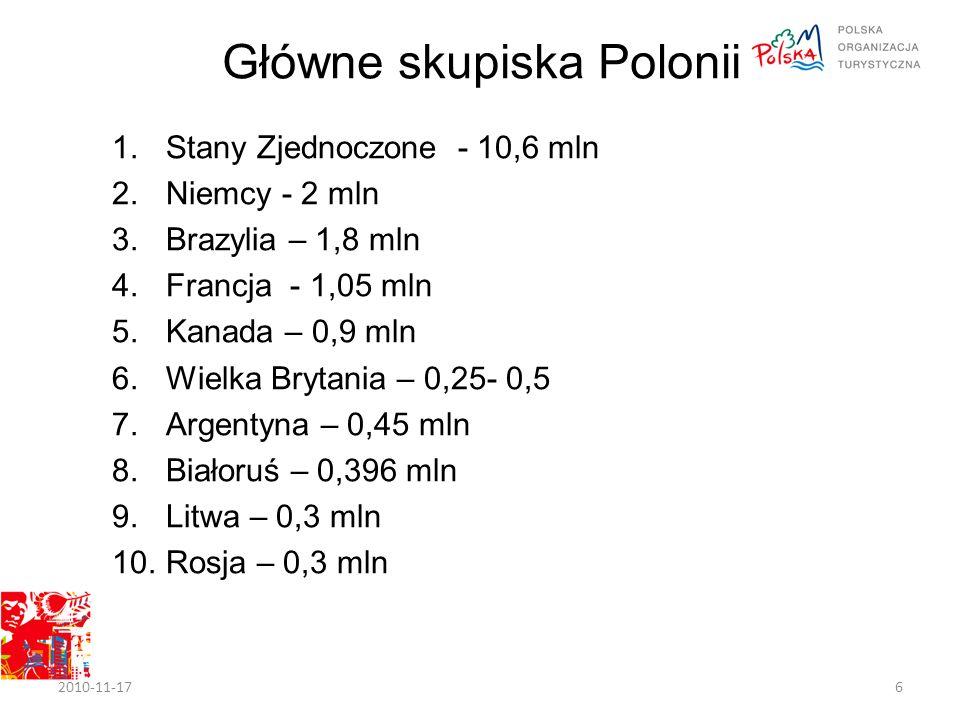 Główne skupiska Polonii 1.Stany Zjednoczone - 10,6 mln 2.Niemcy - 2 mln 3.Brazylia – 1,8 mln 4.Francja - 1,05 mln 5.Kanada – 0,9 mln 6.Wielka Brytania – 0,25- 0,5 7.Argentyna – 0,45 mln 8.Białoruś – 0,396 mln 9.Litwa – 0,3 mln 10.Rosja – 0,3 mln 2010-11-176
