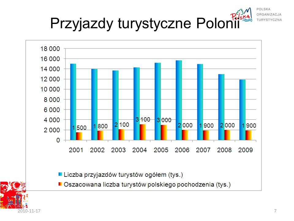 Przyjazdy turystyczne Polonii 2010-11-177