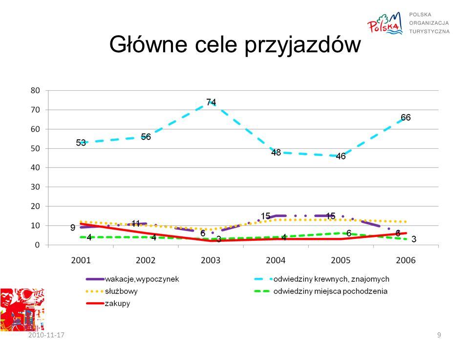 Główne cele przyjazdów 2010-11-179