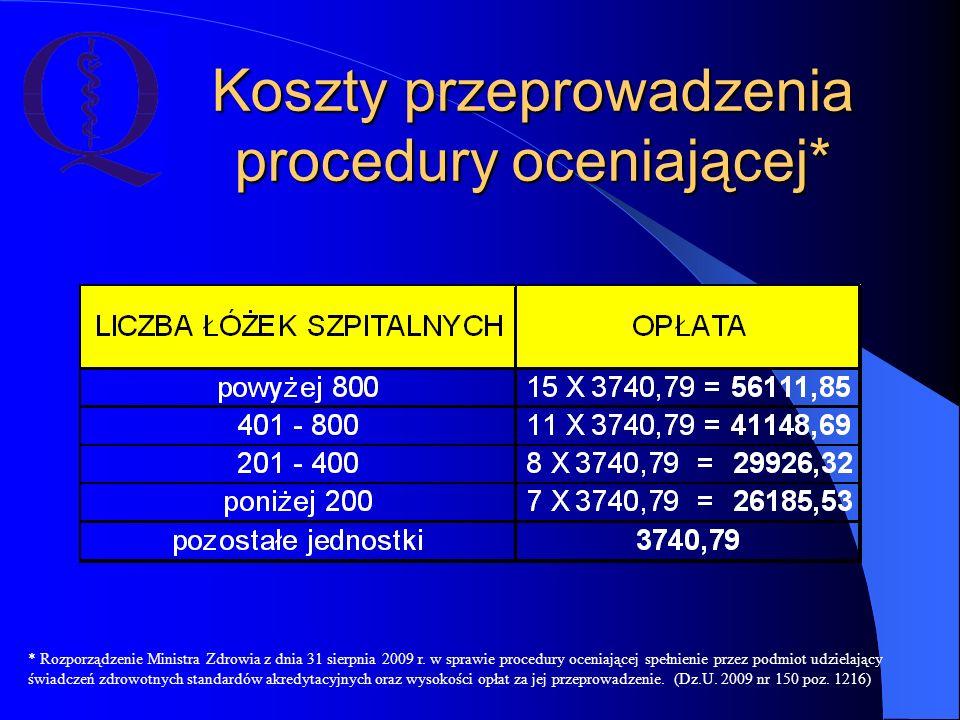 Koszty przeprowadzenia procedury oceniającej* * Rozporządzenie Ministra Zdrowia z dnia 31 sierpnia 2009 r. w sprawie procedury oceniającej spełnienie