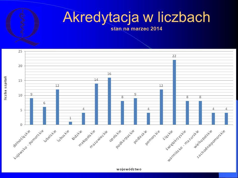Akredytacja w liczbach stan na marzec 2014