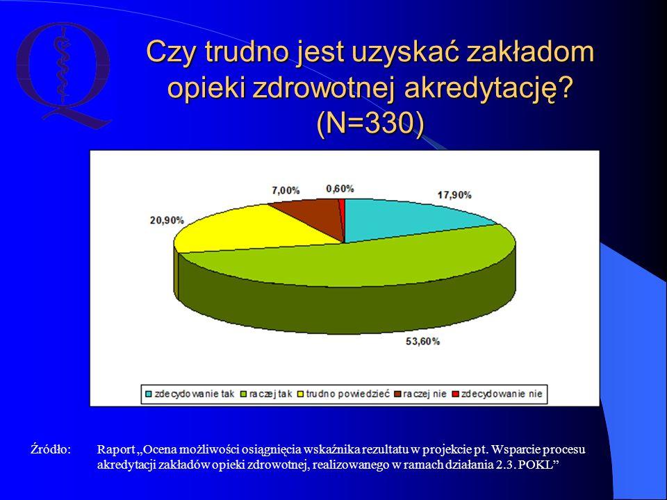 """Czy trudno jest uzyskać zakładom opieki zdrowotnej akredytację? (N=330) Źródło: Raport """"Ocena możliwości osiągnięcia wskaźnika rezultatu w projekcie p"""
