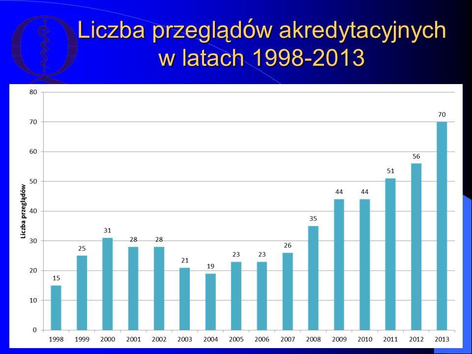 Liczba przegląd ó w akredytacyjnych w latach 1998-2013