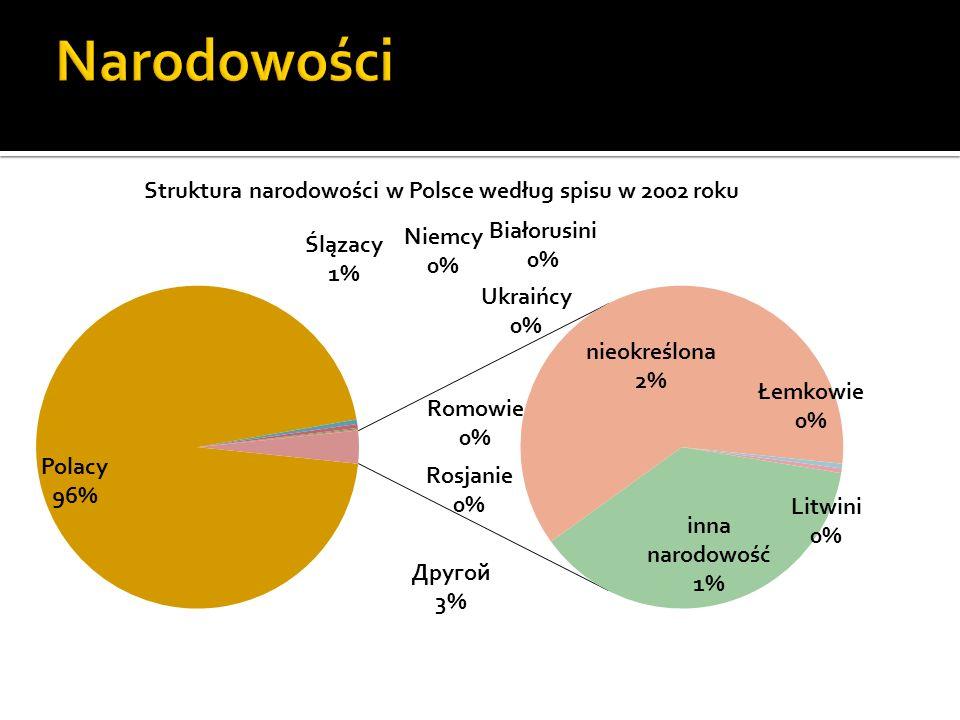Według spisu ludności z 2002 roku struktura narodowości w Polsce przedstawia się następująco: narodowośćliczba% Polacy36 658 16695,63% Ślązacy173 2000,45% Niemcy152 9000,40% Białorusini48 7000,13% Ukraińcy31 0000,08% Romowie12 9000,03% Rosjanie61000,01% Łemkowie59000,01% Litwini58000,01% inna narodowość 471 5001,23% nieokreślona774 9002,03%