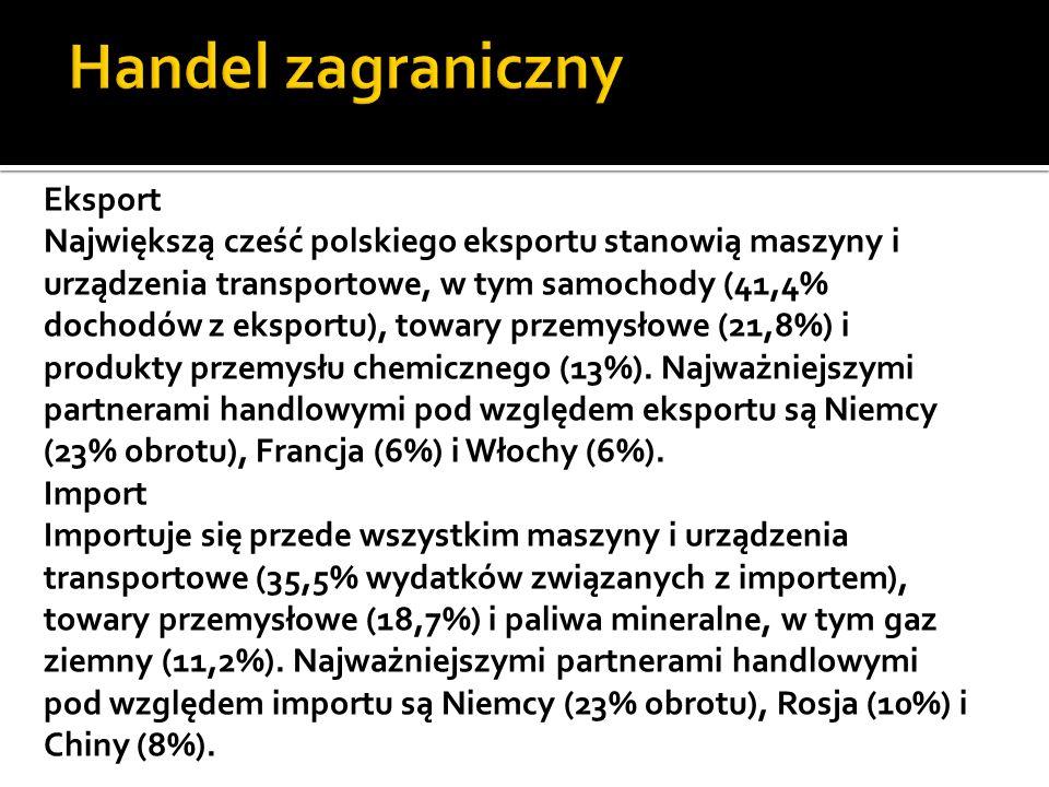 Eksport Największą cześć polskiego eksportu stanowią maszyny i urządzenia transportowe, w tym samochody (41,4% dochodów z eksportu), towary przemysłow