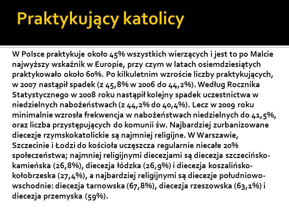 W Polsce praktykuje około 45% wszystkich wierzących i jest to po Malcie najwyższy wskaźnik w Europie, przy czym w latach osiemdziesiątych praktykowało