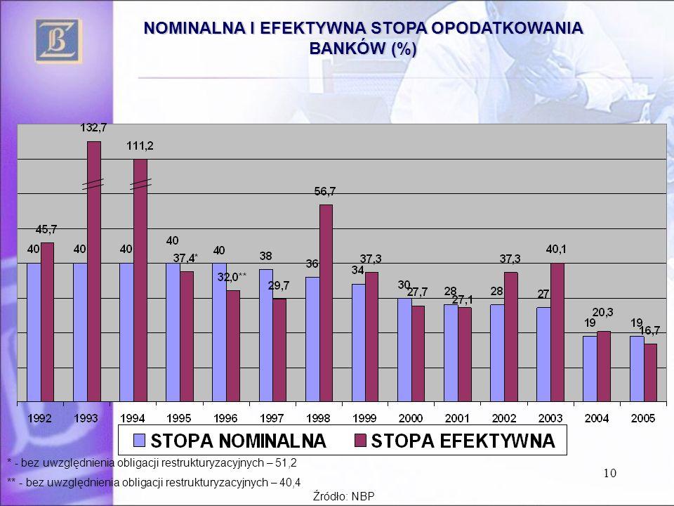 10 NOMINALNA I EFEKTYWNA STOPA OPODATKOWANIA BANKÓW (%) * - bez uwzględnienia obligacji restrukturyzacyjnych – 51,2 ** - bez uwzględnienia obligacji r